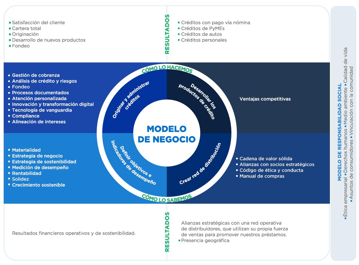 Modelo de Negocio Crédito Real