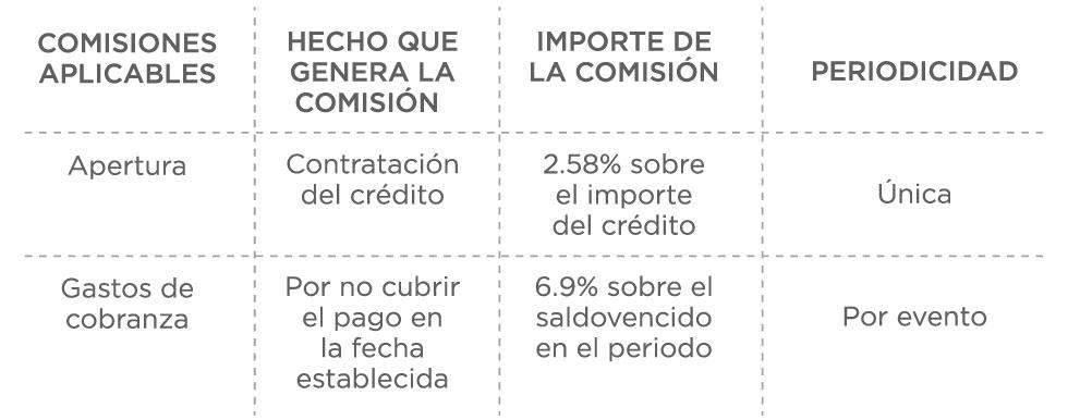 Tabla de costos y comisiones Crédito Real
