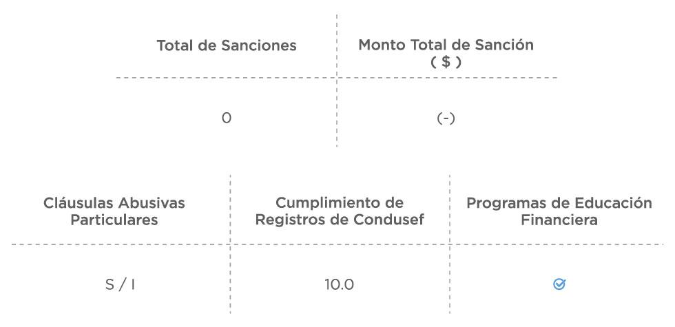 Sanciones